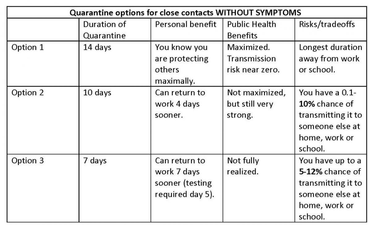 CDC Has Announced Shorter Quarantine Period