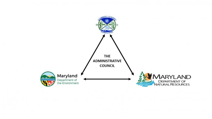 Survey Watershed Management Garrett County Government